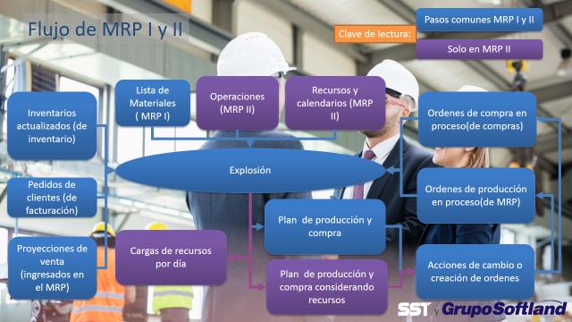 Infografía de MRP I y MRP II de Softland