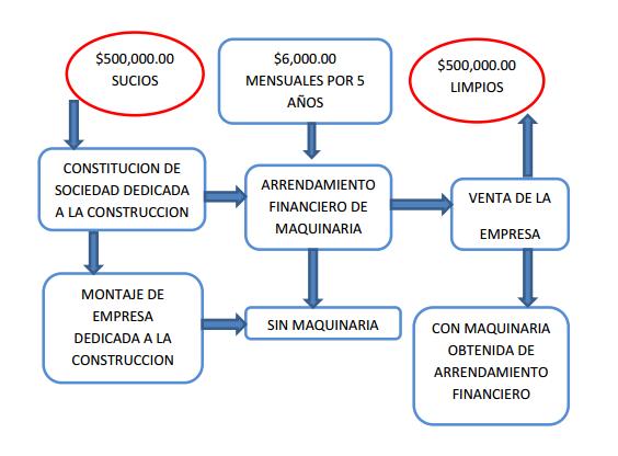 Arrendamiento financiero y lavado de dinero