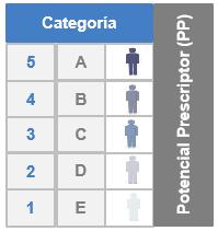 Arissto Visita Médica. Categoría por potencial prescriptor